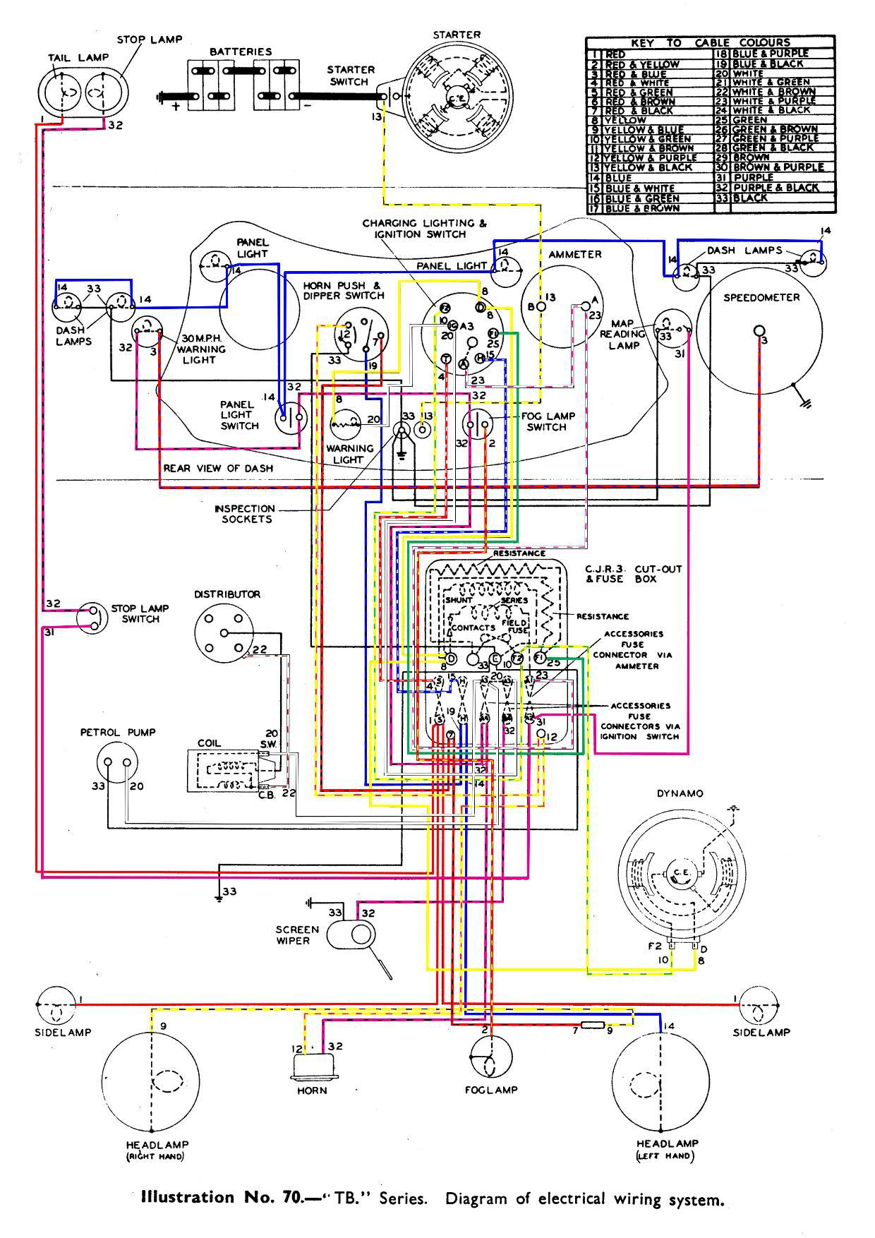 Mg Ta  U0026 Tb Wiring Diagrams In Colour  U2013 The Mg T Society